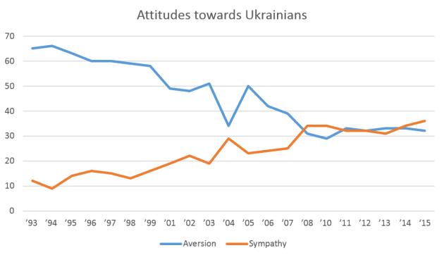 Attitudes_towards_Ukrainians