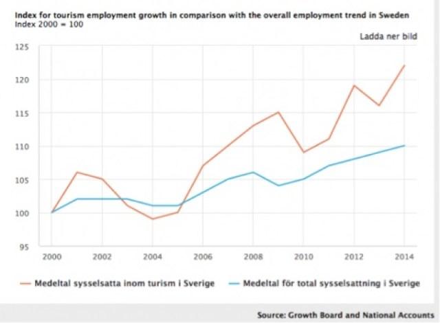 swedish graph