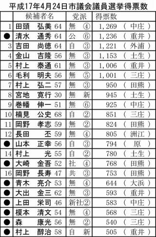 平成17年4月24日市議会議員選挙得票数