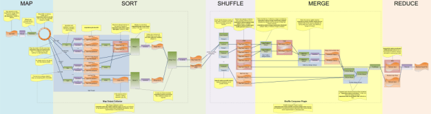 Hadoop MapReduce Comprehensive Diagram