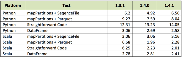 Spark DataFrame Benchmark Results Table