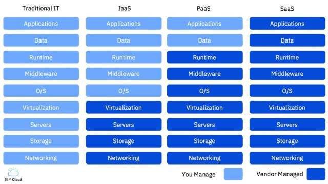 Image result for paas iaas