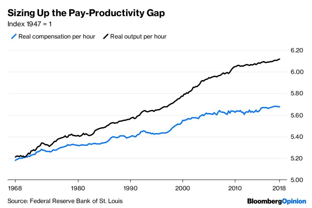 Pay Productivity Gap