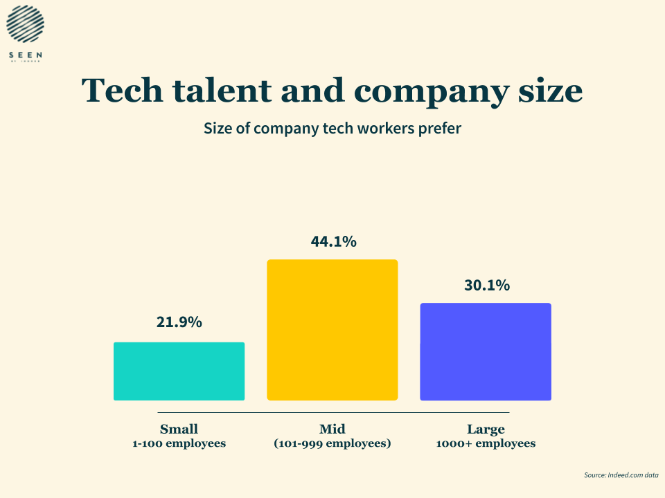 Tech talent Preference on Company Size