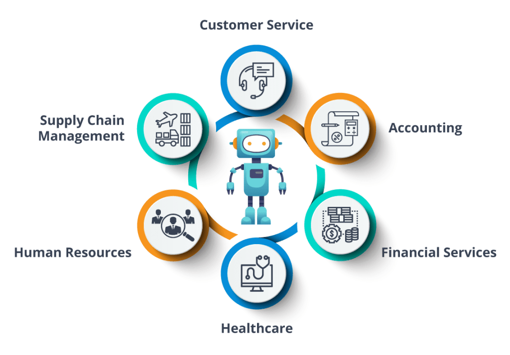 Applications-of-RPA-What-is-RPA-Edureka