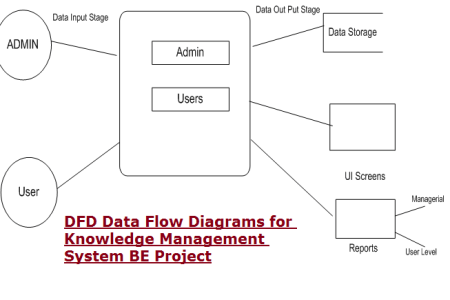 Content flow diagram flowers near me flowers near me context diagram dfd best of networking data flow diagram context diagram dfd best of networking data flow diagram originalstylophone document control flow ccuart Images