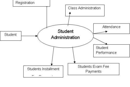 Context diagram for timetable management system full hd pictures edition data flow diagram wikipedia data flow diagram yourdon demarco notation data flow diagram of college management system data flow diagram of ccuart Choice Image