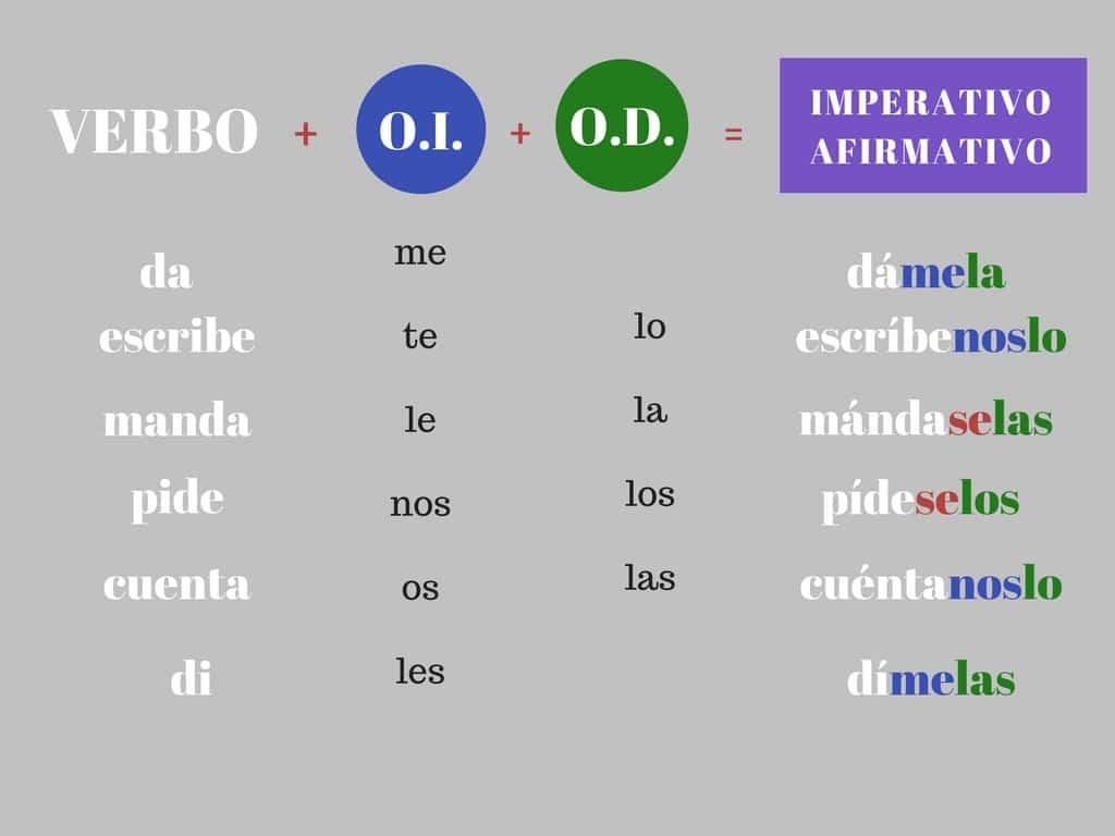 Imperativo Con Pronombres Reasons To Learn Spanish