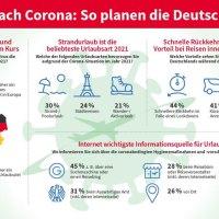 Jedem Zweiten ist 2021 eine Urlaubsreise trotz Corona wichtig