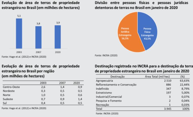 Distribuição dos imóveis estrangeiros cadastrados pelo Incra e áreas totais