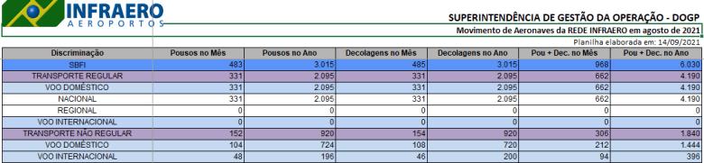 Dados Infraero Aeroporto de Foz do Iguaçu referente ao primeiro semestre de 2021