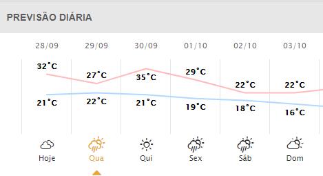 Previsão do tempo em Foz