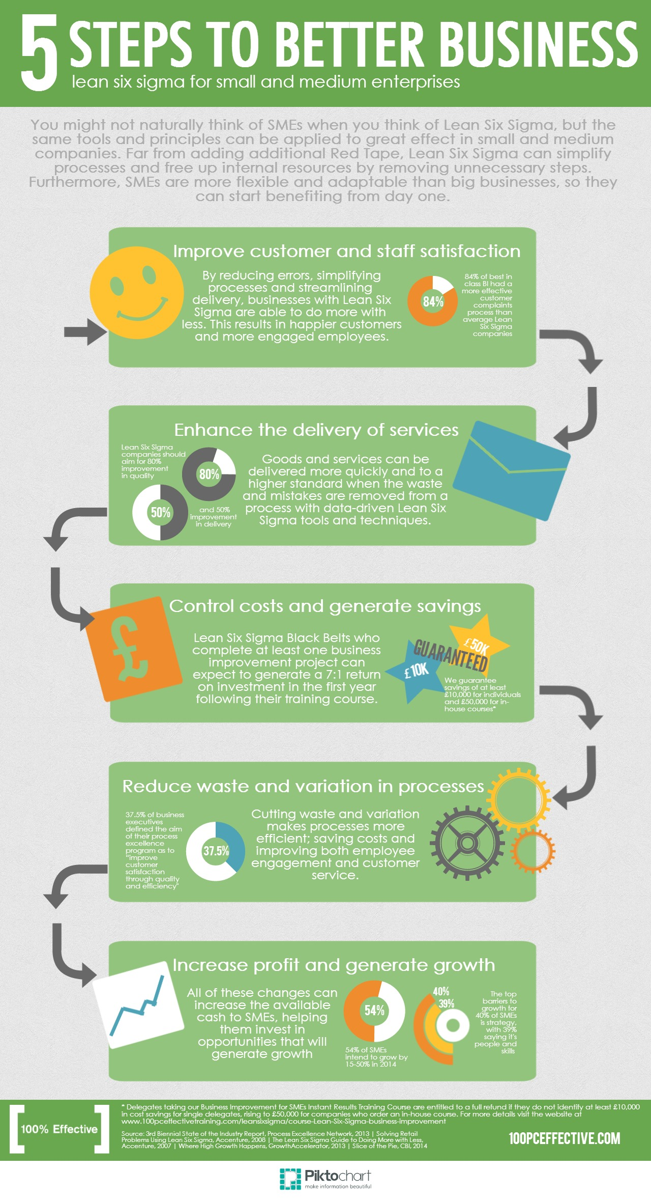 Five Steps To Better Business Infographic