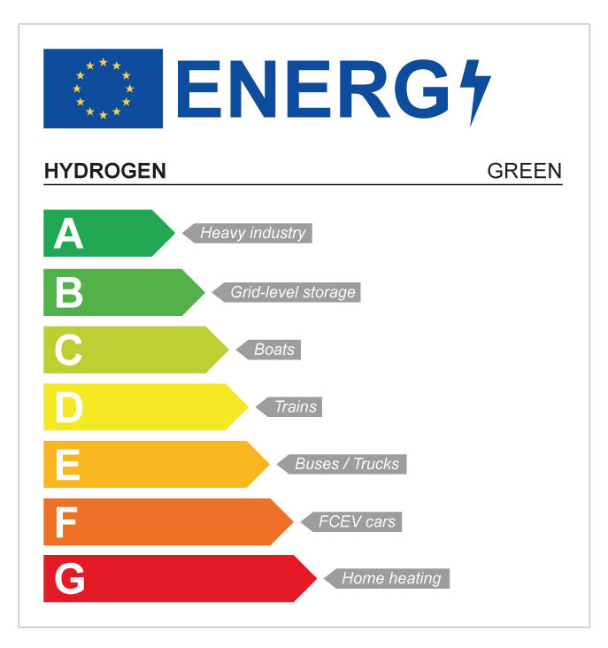 Hydrogen rating