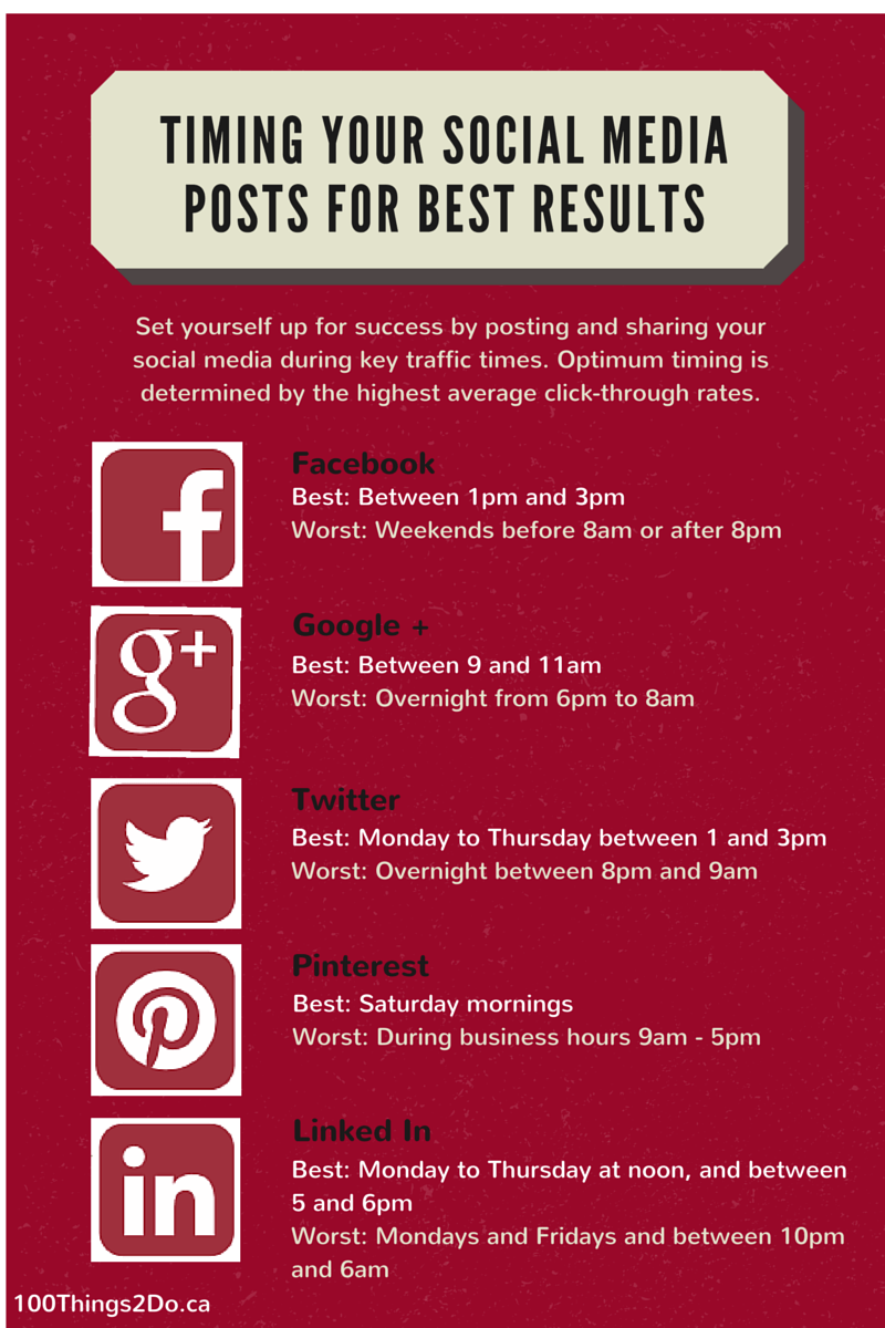 Timing your social media to get the highest click -hrough rate