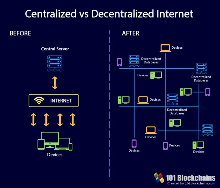 Centralized vs Decetralized internet