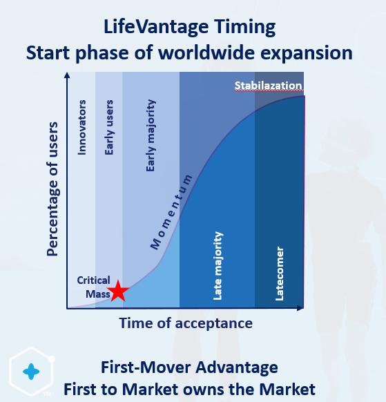 lfvn s-curve lifevantage