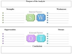 How to write a swot analysis