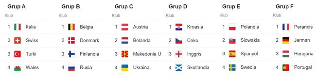Grup Piala eripa 2021