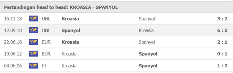 h2h kroasia vs spanyol