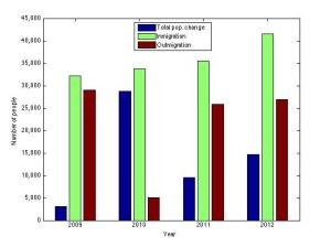 North Dakota population change, immigration in and out, 2009-2012 (Source: American Community Survey, various years).