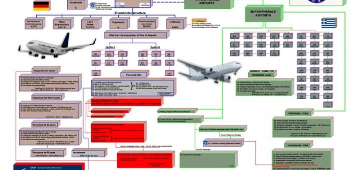 ΟΣΥΠΑ μήνυση για τη παραχώρηση των αεροδρομίων στη Fraport