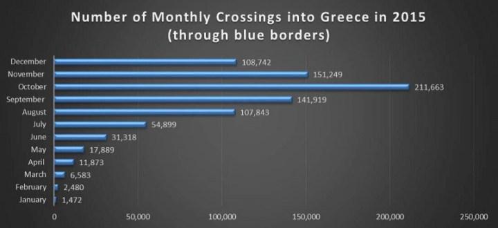 τα στοιχεία εισόδου στην Ελλάδα