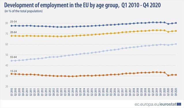 Η Κρήτη πρώτη στην αύξηση της ανεργίας σε όλη την Ευρώπη (Ε.Ε.)