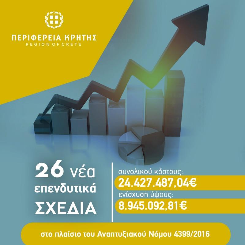 Είκοσι έξι νέα επενδυτικά σχέδια επιχειρήσεων συνολικού κόστους 24,4 εκ. ευρώ υπέγραψε ο Περιφερειάρχης Κρήτης Σταύρος Αρναουτάκης