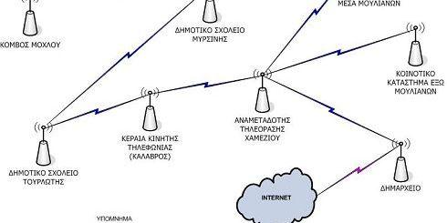 το σχέδιο του δικτύου σε λειτουργία