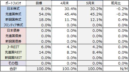 asset-allocation