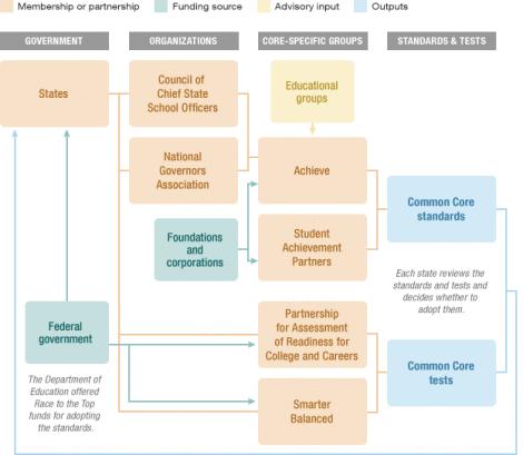 Common Core Family Tree