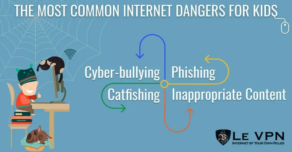 info-graphic showing four dangers of social media for babies and kids