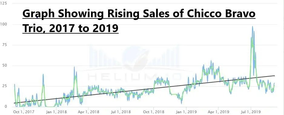 Chart Showing Graco Modes Rising Sales 2017 to 2019