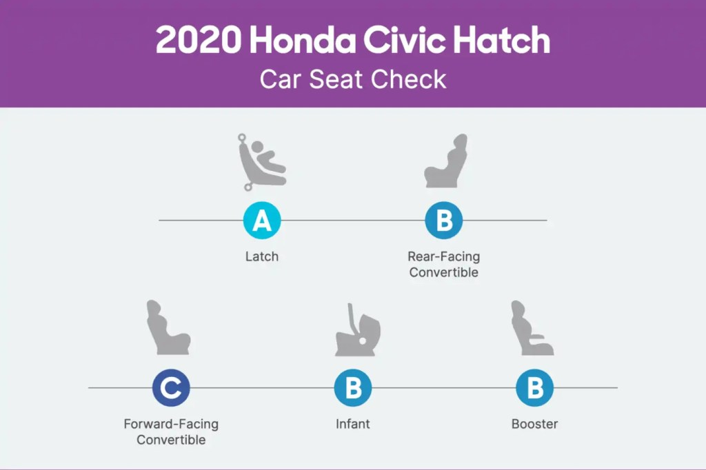 Honda civic car seat score card