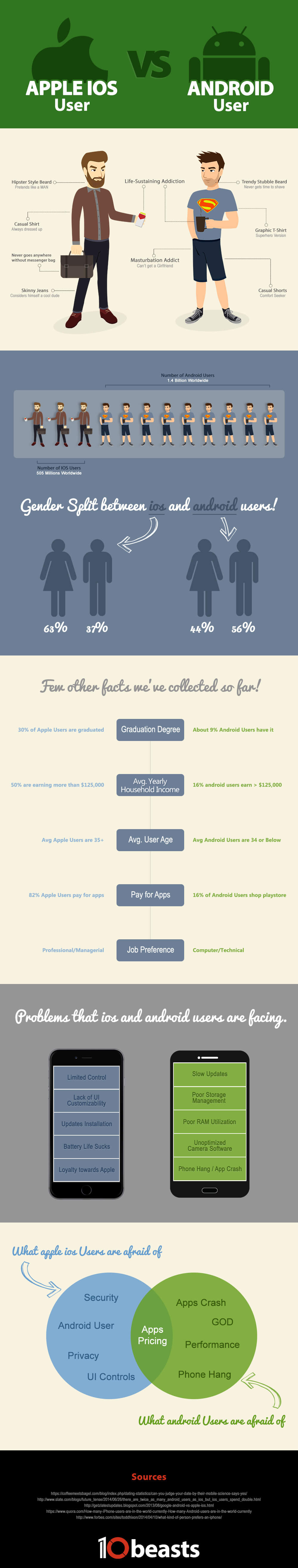 ios vs Android Infographics