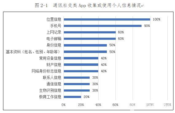 中国APP手机个人信息