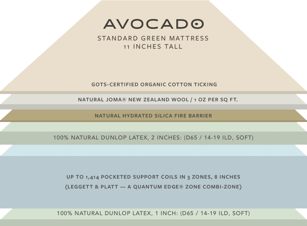 avocado mattress layers