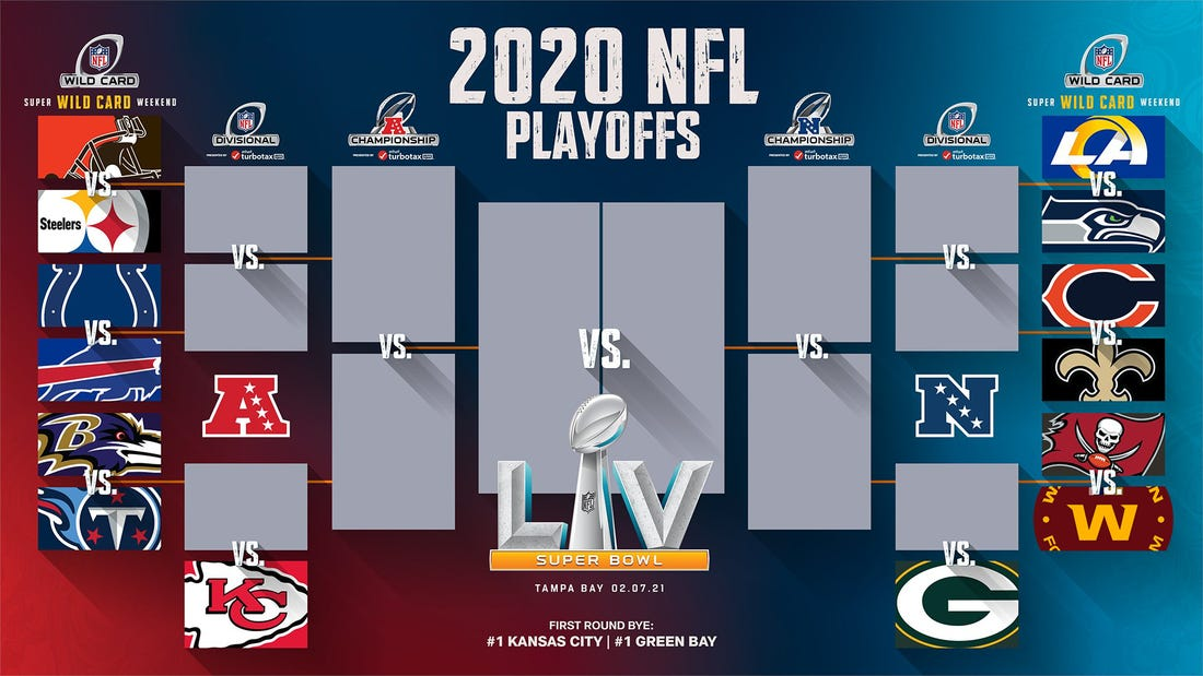 2020 NFL Playoffs bracket