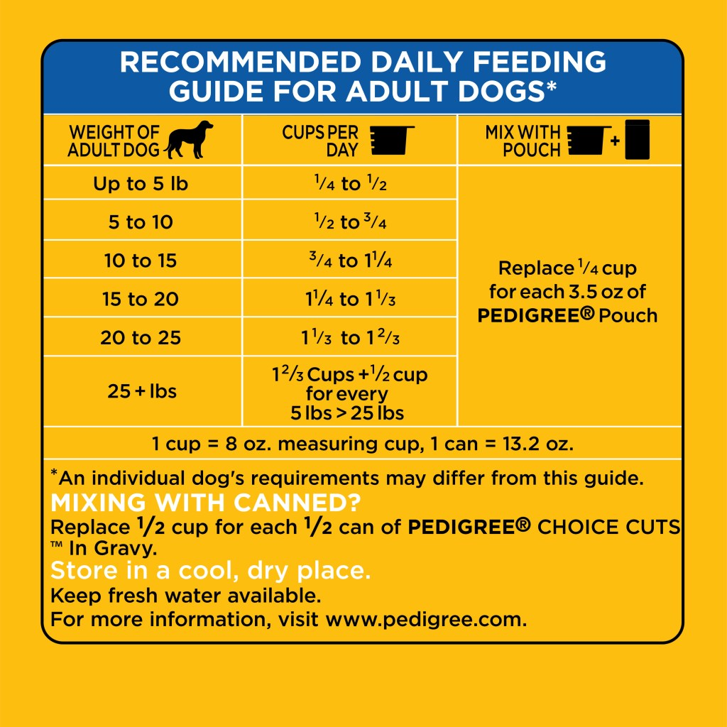 Pedigree Food for Small Dogs - Feeding Guide