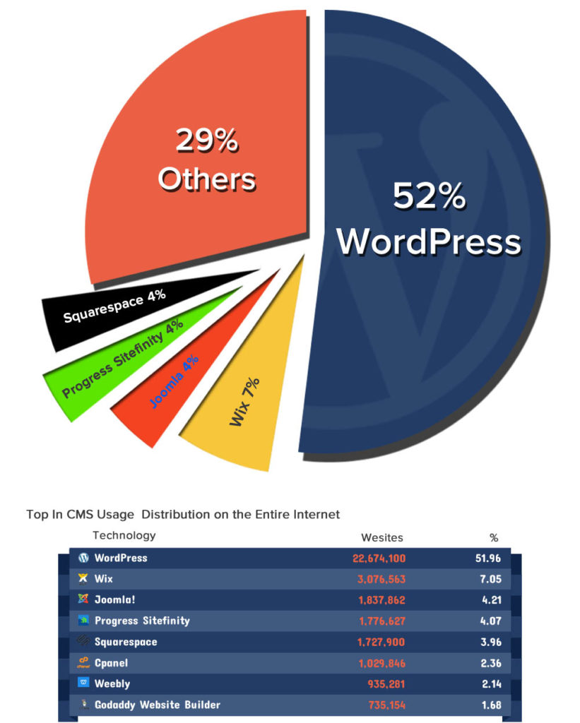 Wordpress leads in the number of users