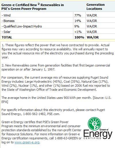 Green-e Cerfication Profile