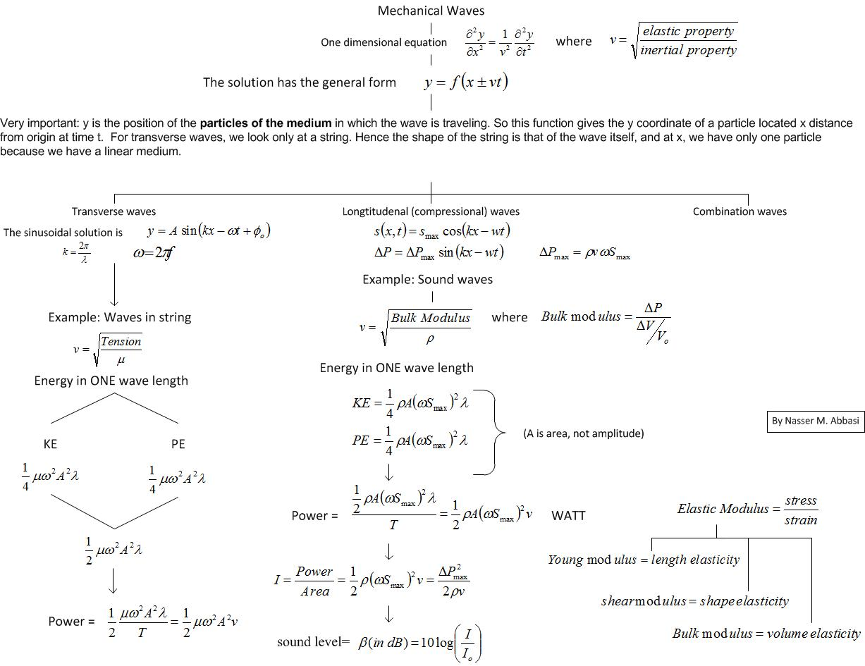 Physics Kinematics Equations Cheat Sheet