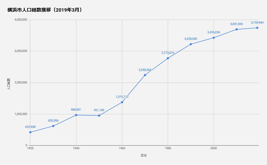 横浜市の人口推移グラフ