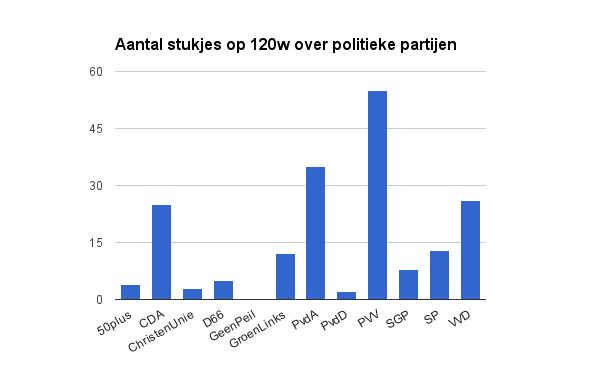 120w politiek