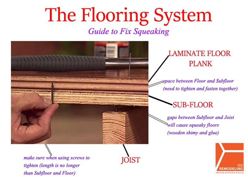 The Flooring System Guide To Fix Squeaking 123 Remodeling