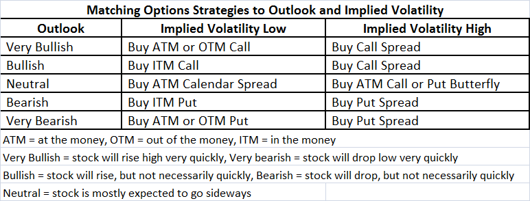 High volatility options strategies