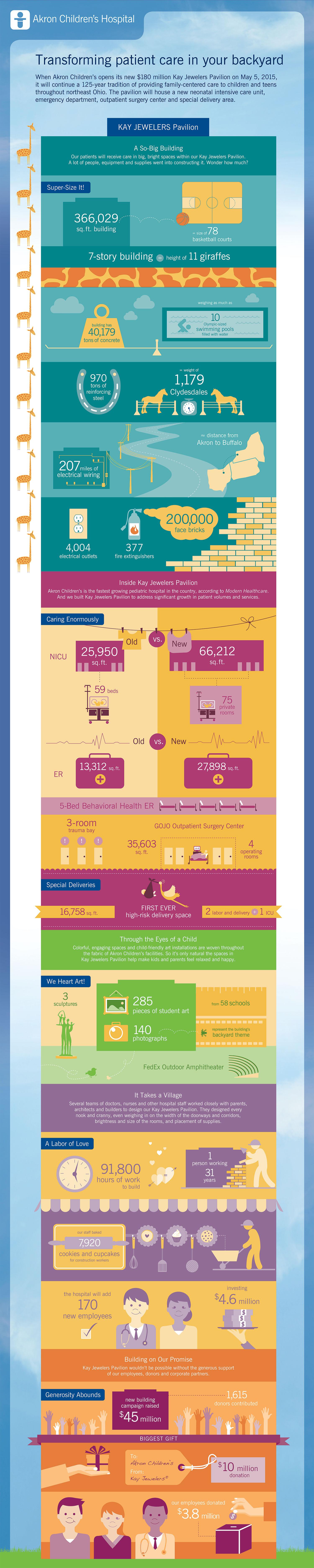 Kay Jewelers Pavilion infographic