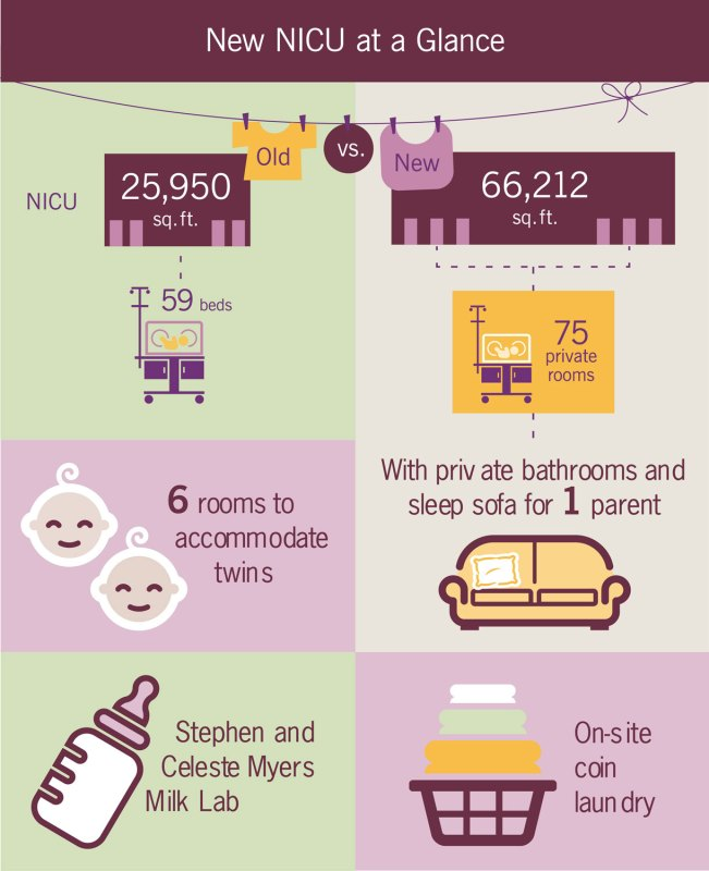 NICU at a glance infographic