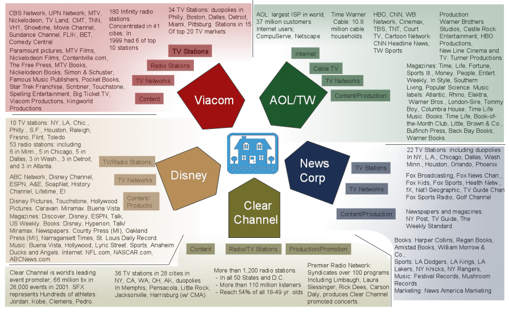 2011 Media Ownership Chart